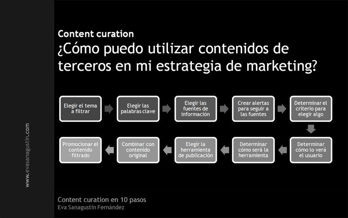 contentcuration10pasos